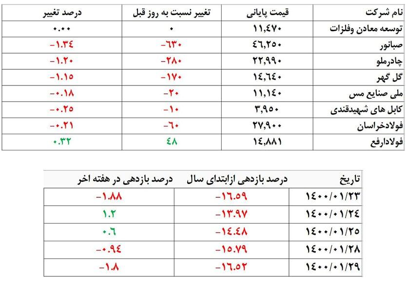 درصد بازدهی و تغییر